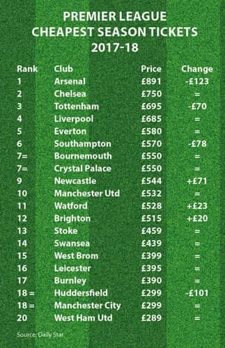 Premier League ticket prices