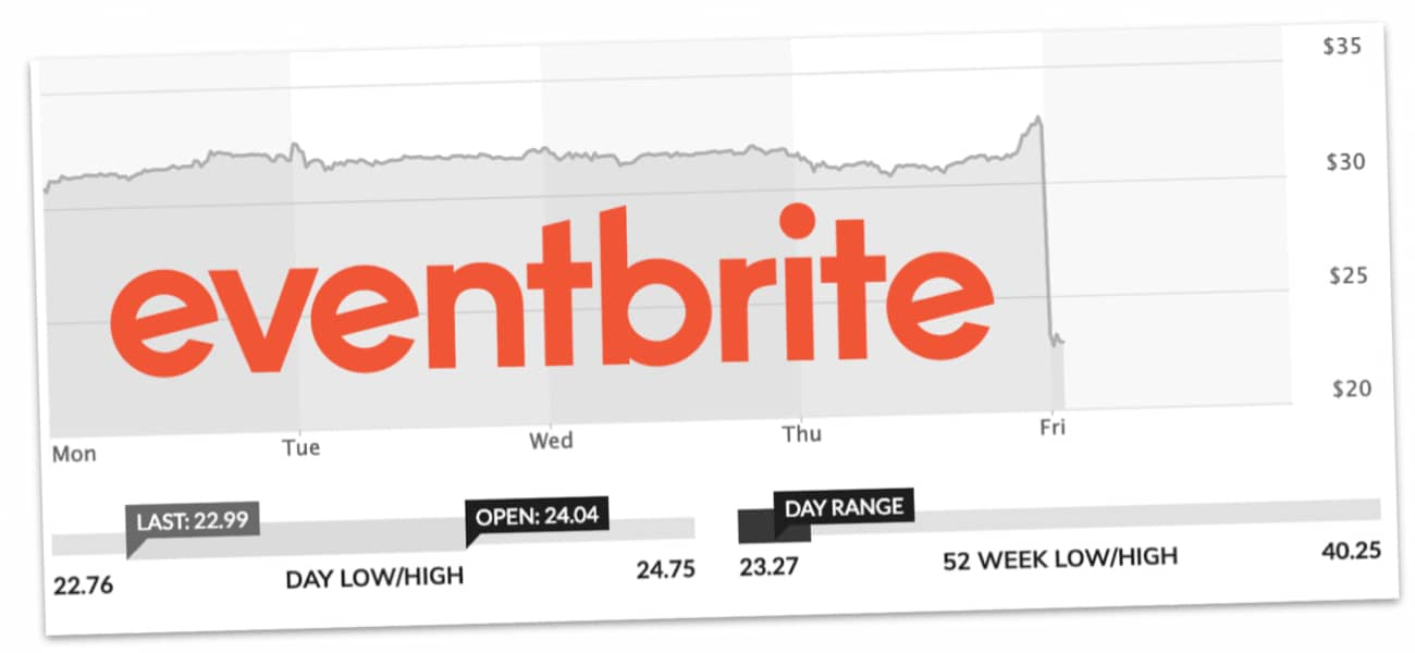 Eventbrite share price hits new low - TheTicketingBusiness News